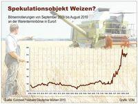 Grafik: obs/VDM Verband Deutscher Mühlen