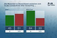 """Die Menschen in Deutschland verhalten sich in der Corona-Krise eher vernünftig ... /  Bild: """"obs/ZDF/Forschungsgruppe Wahlen"""""""
