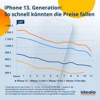 iPhone 13. Generation: So schnell könnten die Preise fallen  Bild: Idealo Internet GmbH Fotograf: Idealo Internet GmbH