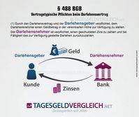 """Bild: """"obs/tagesgeldvergleich.net/Tagesgeldvergleich.net"""""""