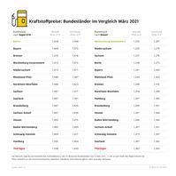 Kraftstoffpreise im Bundesländervergleich  Bild: ADAC Fotograf: © ADAC