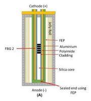 Neue Ladetechnologie: Sie arbeitet parallel zur Batterie. Bild: warwick.ac.uk