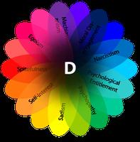 Problematische Persönlichkeitseigenschaften wie Machiavellismus, Narzissmus und Psychopathie haben einen gemeinsamen Kern: den dunklen Faktor der Persönlichkeit (D-Faktor) Quelle: (Grafik: darkfactor.org) (idw)