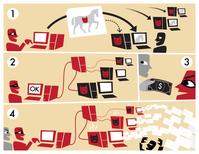 Ablauf der Entstehung und Verwendung von Botnetzen: (1) Infizierung ungeschützter Computer, (2) Eingliederung in das Botnet, (3) Botnetbetreiber verkauft Dienste des Botnets, (4) Ausnutzung des Botnets, etwa für den Versand von Spam