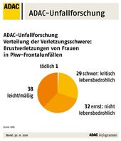 Grafik: ADAC