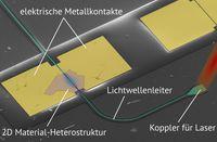 Gut zu sehen sind die dünne Lage der zweidimensionalen Heterostruktur, der Lichtwellenleiter und die Metallkontakte, über die das Signal des Detektors ausgelesen wird.