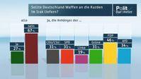 """Sollte Deutschland Waffen an die Kurden im Irak liefern? Bild: """"obs/ZDF/ZDF/Forschungsgruppe Wahlen"""""""