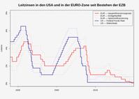 Zinssätze der Eurozone und des US-Dollars