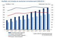 """Kauffälle und Geldumsätze am deutschen Immobilienmarkt 2009-2019 Bild: """"obs/GEWOS GmbH"""""""