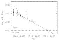 Die durchschnittliche Magnetfeldstärke in der Sonnenflecken-Umbra  fällt seit über einem Jahrzehnt ständig ab. Der Trend umfasst die Sonnenflecken der Zyklen 22, 23 und des gegenwärtigen Zyklus 24.