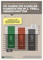 So haben die Kanzler-Kandidaten im 2. Triell abgeschnitten / Bild: IMWF Institut für Management- und Wirtschaftsforschung GmbH Fotograf: IMWF