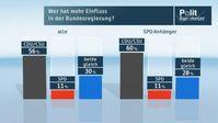 """Wer hat mehr Einfluss in der Bundesregierung? Bild: """"obs/ZDF/ZDF/Forschungsgruppe Wahlen"""""""