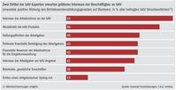 """Zwei Drittel der bAV-Experten erwarten größeres Interesse der Beschäftigten an bAV / Studie """"Betriebliche Altersversorgung"""": Mittelstand zwischen Zuversicht und Zurückhaltung bei bAV-Reform / Bild: """"obs/Generali Versicherungen"""""""