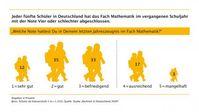 Grafik: obs/Stiftung Rechnen