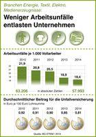 "Bild: ""obs/BG ETEM - Berufsgenossenschaft Energie Textil Elektro Medienerzeugnisse/Dr. Raimar Heber"""
