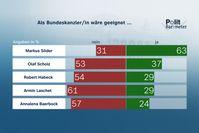 Als Bundeskanzler/in wäre geeignet Bild: ZDF und Forschungsgruppe Wahlen Fotograf: Forschungsgruppe Wahlen
