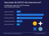 """Die DSGVO hat der Mehrheit der Unternehmen in Deutschland über 10.000 Euro Kosten verursacht. Bild: """"obs/Randstad Deutschland GmbH & Co. KG"""""""