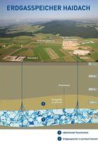 Grafik: RAG Rohöl-Aufsuchungs Aktiengesellschaft