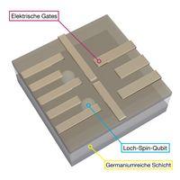 Loch-Spin-Qubits in germaniumreicher Schicht. Die beiden Löcher sind auf die nur wenige Nanometer dicke germaniumreiche Schicht beschränkt. Darüber bilden einzelne Drähte mit angelegten Spannungen die elektrischen Gates. Die positiv geladenen Löcher spüren den Einfluss der Drähte und können so innerhalb ihrer Schicht bewegt werden.
