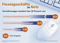 Grafik: obs/Zurich Connect