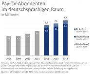 Grafik: Verband Privater Rundfunk und Telemedien e.V. (VPRT)