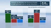"""Soll de Maizière zurücktreten? Bild: """"obs/ZDF"""""""