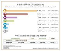 Im Jahr 2019 gaben die Deutschen 5,2 Milliarden Euro für ihre Heimtiere aus.