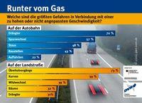 Bild: Deutscher Verkehrssicherheitsrat e,-V.