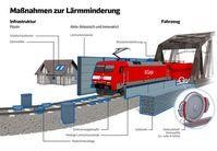 Sicherheitsbedenken bei Lärmschutzwänden der Bahn