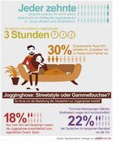 """Infografik zur repräsentativen Umfrage von stylefruits: Bild: """"obs/stylefruits GmbH"""""""