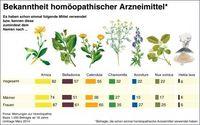 """Bekanntheit homöopathischer Mittel. Bild: """"obs/Deutsche Homöopathie-Union (DHU)"""""""