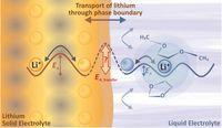 """Schematische Darstellung der Passivierungsschicht """"solid-/liquid electrolyte interphase"""" (kurz """"SLEI Quelle: Grafik: Busche et al. / Nature Chemistry (idw)"""