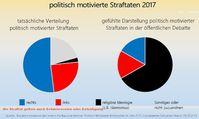 """Politisch motivierte Straftaten: Die Bestimmung ist schwammig. Wird beispielsweise ein Hackenkreuz auf die Fensterscheibe eines AfD Wahlbüros geschmiert, gilt dies als """"Rechte Straftat"""" (Symbolbild)"""