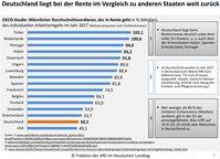 Deutschland liegt bei der Rente im Vergleich zu anderen Staaten weit zurück (Stand 2017)