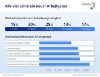 """Grafik: """"obs/StepStone Deutschland GmbH"""""""