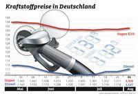 """Benzinpreise im Wochenvergleich. Bild: """"obs/ADAC e.V."""""""