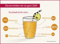 """Bild: """"obs/VdF Verband der deutschen Fruchtsaft-Industrie/VdF/rheingold institut"""""""