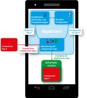 """Mit der App """"SRT Appguard"""" geben die CISPA-Informatiker Anwendern die Selbstkontrolle über ihre Privatsphäre zurück. Quelle: CISPA (idw)"""