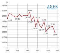 Bild: Arbeitsgemeinschaft Energiebilanzen