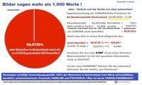 Aktuell sind 99,9725 % aller Menschen in Deutschland NICHT gesundheitlich von Corona betroffen. Ist das eine Pandemie? (Symbolbild)