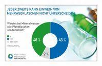 """Neue Umfrage zeigt: Jeder Zweite kann Mehrwegflaschen nicht von Einwegflaschen unterscheiden.Bild: """"obs/Arbeitskreis Mehrweg GbR"""""""