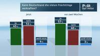 """Bild: """"obs/ZDF/ZDF/Forschungsgruppe Wahlen"""""""