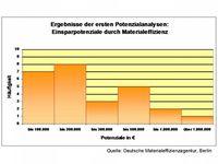 Grafik: Deutsche Materialeffizienzagentur