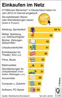 """Bild: """"obs/dpa-infografik GmbH"""""""