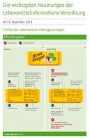 """Im Vergleich: Die wichtigsten Neuerungen der Lebensmittelinformations-Verordnung (LMIV). Bild: """"obs/BLL - Bund für Lebensmittelrecht und Lebensmittelkunde e.V."""""""