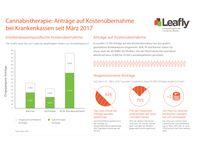 """Cannabistherapie: Anträge auf Kostenübernahme bei Krankenkassen seit März 2017. Bild: """"obs/Leafly Deutschland/Leafly.de"""""""