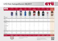 """Tabelle der Testergebnisse Bild: """"obs/GTÜ Gesellschaft für Technische Überwachung GmbH/Kröner/GTÜ"""""""