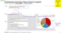 Sterbefallzahlen Deutschland: Fälle pro Woche im Vergleich der Jahre 2016 bis 2020 inkl. Anteil Covid-19: Wo ist die Pandemie? Stand 31.10.2020