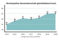 """Homöopathie: Verwenderschaft in Deutschland gleichbleibend hoch.  Bild: """"obs/Deutsche Homöopathie-Union DHU-Arzneimittel GmbH & Co. KG"""""""