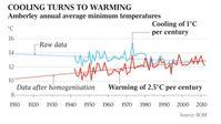 Abkühlung wird zu Erwärmung. Bild: EIKE - The Australian